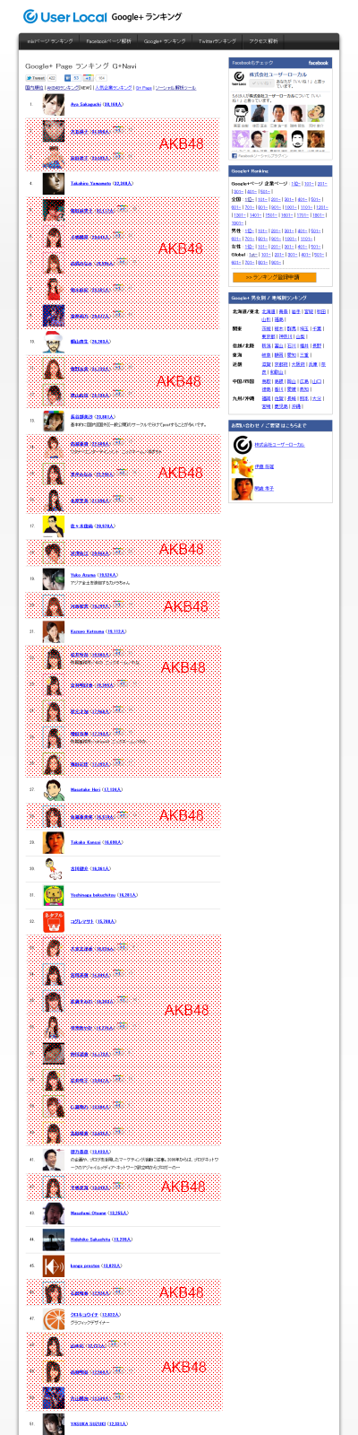 Google+ Occupied By AKB48 Within A Day In Japan