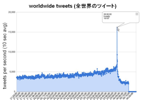 tweets-at-japans-new-years-eve-2012