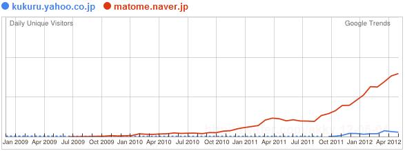 Yahoo! Japan To Close Yahoo! Kukuru, Naver Matome Rip-off
